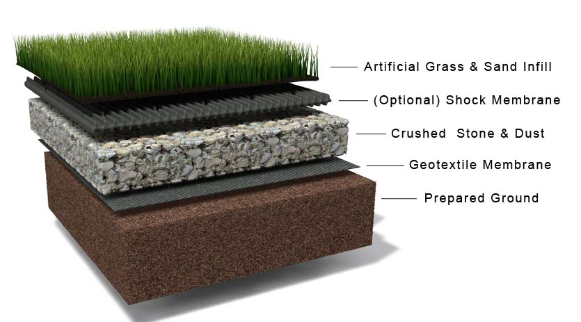 Synthetic Grass Installation Layers